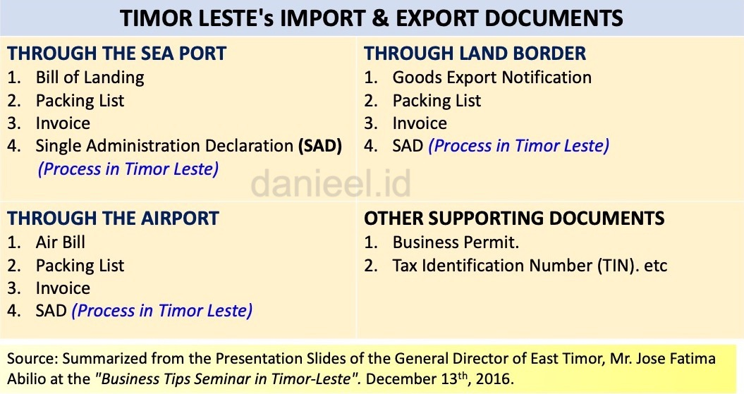 Timor Leste's Export and Import Documents