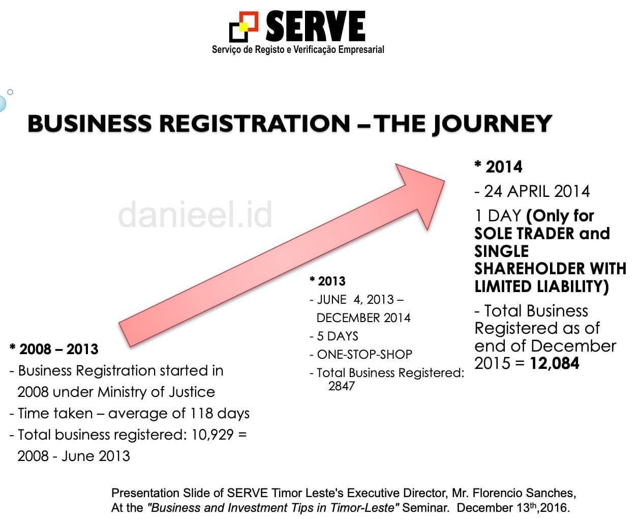 Business Registration Timor Leste