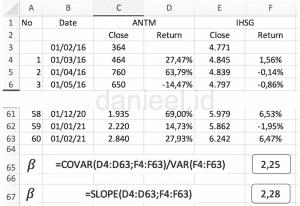 Menghitung beta coefficient ANTM dari data historis
