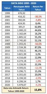 Return IHSG Periode 1999-2021