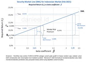 Grafik Security Market Line Indonesia-dengan data TLKM & ANTM (per Februari 2021)