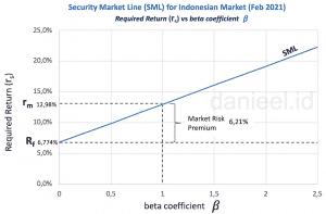 Grafik Security Market Line Indonesia (per Februari 2021)