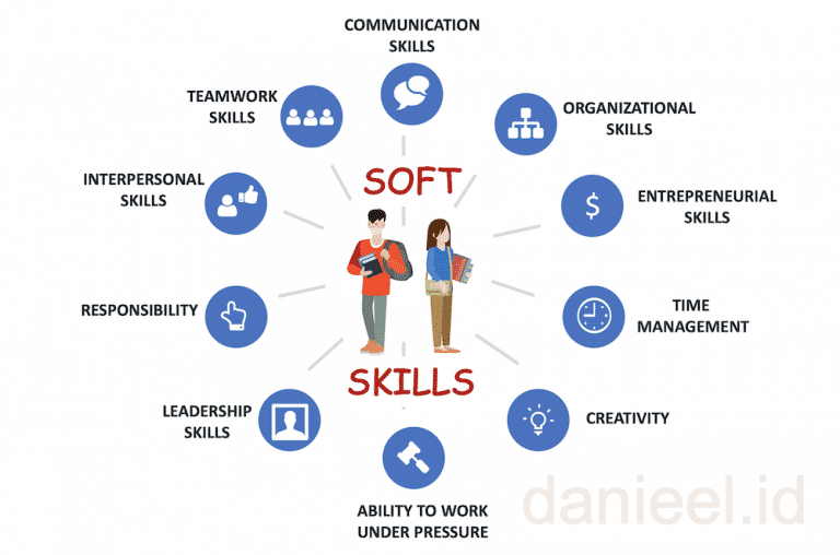 10 Soft Skills Yang Dapat Di Asah Mahasiswa Melalui Organisasi