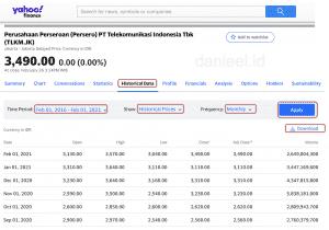 Data Historis Saham TLKM di Yahoo Finance