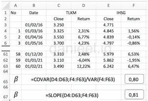 Menghitung beta coefficient TLKM dari data historis
