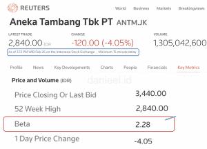 Data beta coefficient ANTM dari Reuters 26 Feb 2021