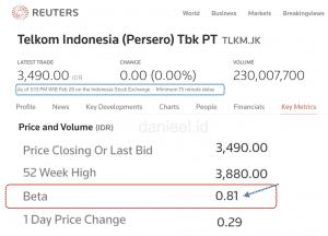 Data beta coefficient TLKM dari Reuters 26 Feb 2021