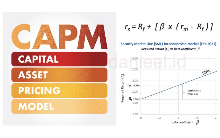 Cara Menghitung Cost of Equity dengan Metode CAPM