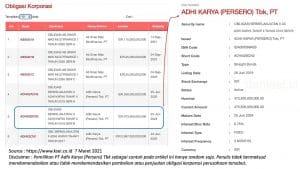 Contoh Data Obligasi Korporasi Perusahaan di Indonesia