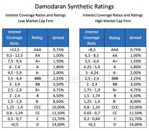 Damodaran synthetic rating
