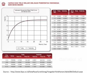 Risk Free Obligasi Pemerintah Indonesia